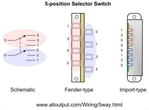 5way Switches Explained – ALLOUTPUT