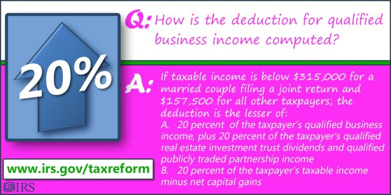 How is the QBI deduction computed