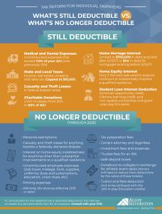 Deductible Vs Not Deductible