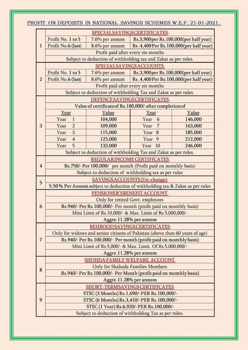 Profit on Deposits in National Savings Schemes w.e.f. 21-01-2021 - allpaknotifications.com