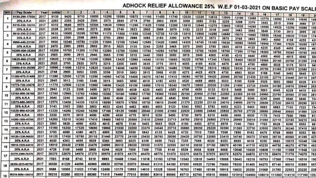 Adhoc Relief Allowance 25% w.e.f 01-03-2021 on Basic Pay Scale BPS 01 to BPS 19 - allpaknotifications.com
