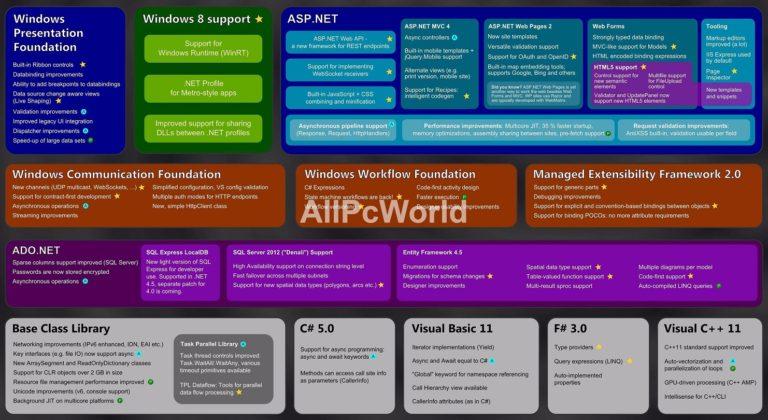 Microsoft-.NET-Fremework-4.5-Features
