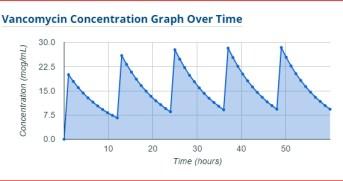 Vanco Conc Graph