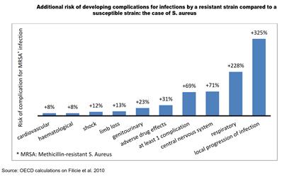 Complication Risks - OECD copy