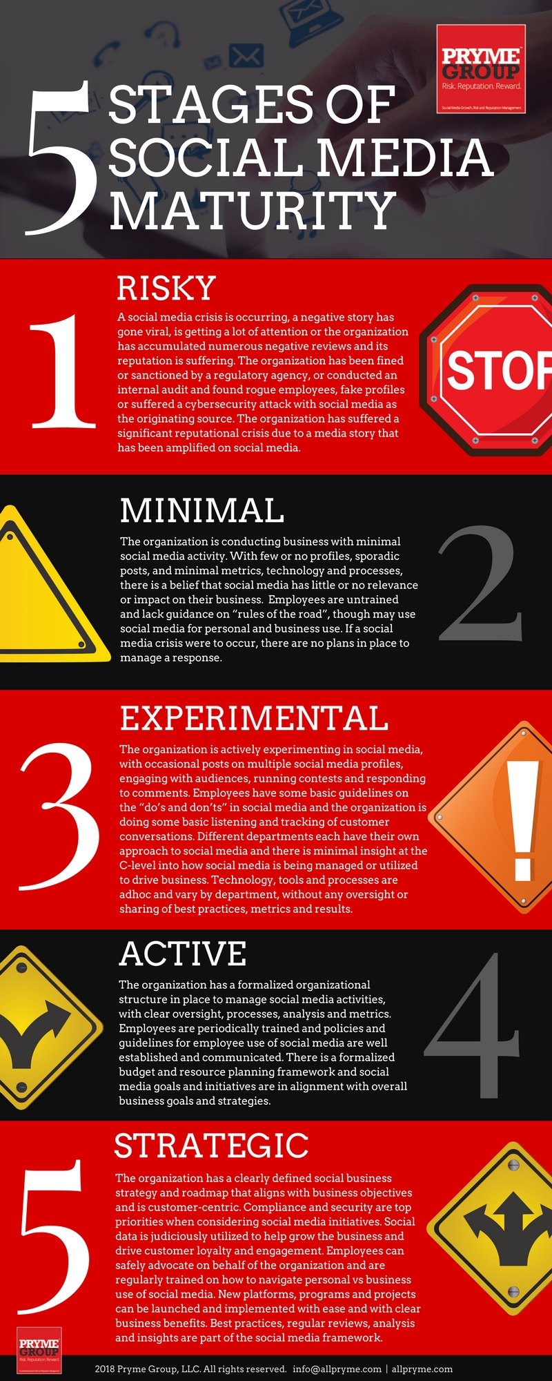 5 Stages of Social Media Maturity