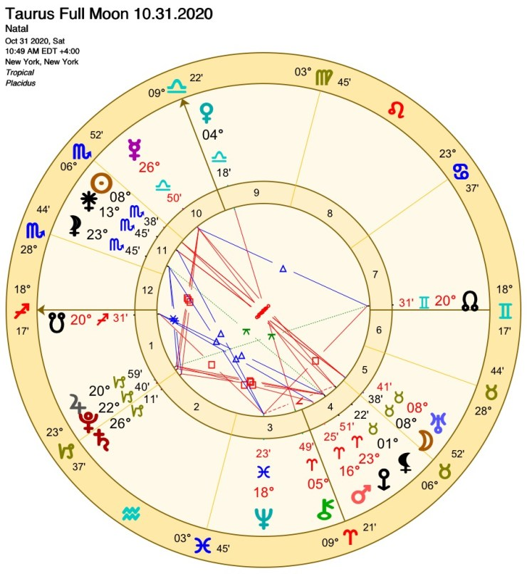 Astrological Chart for the Full Moon 10.31.2020