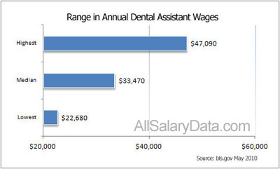Range in Annual Dental Assistant Wages