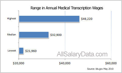 Range in Annual Medical Transcription Wages