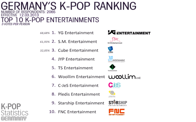 "List Germany's ""Top 10 Entertainment Companies"" revealed"
