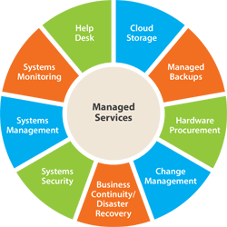 Alltech Computers Managed IT Services
