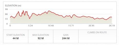 Not the same elevation I clocked!