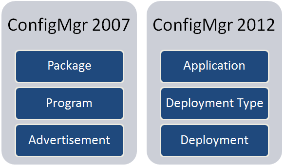 Package vs Application (3/3)