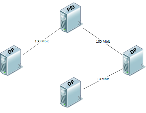 ConfigMgr 101: Pull Distribution Points (2/5)