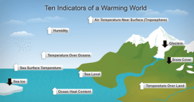 indicators_of_global_warming-us-national-oceanic-and-atmospheric-administration-national-climatic-data-center