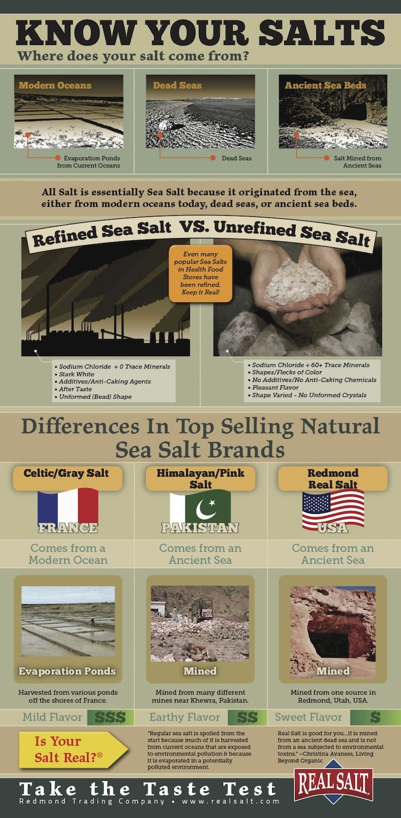 Know Your Salts infographic