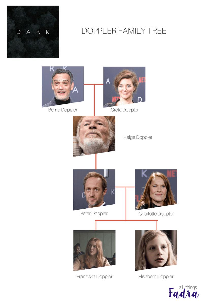 Doppler Family Tree - DARK