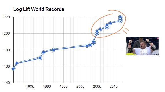 Log Lift World Records Zydruna Savickas