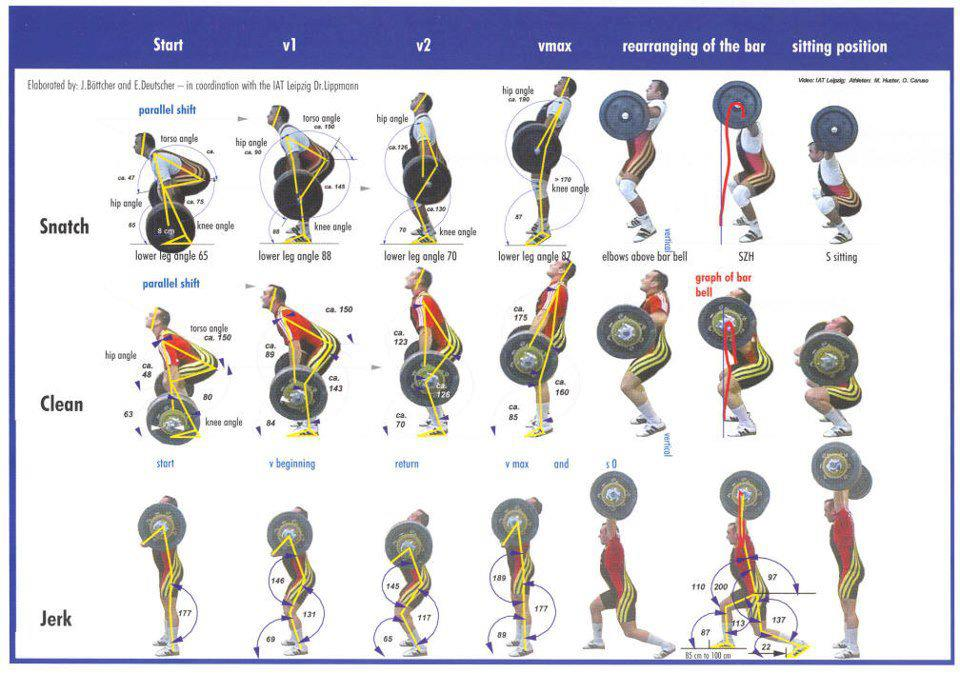 Weightlifting Technique Sequence Posters Snatch Clean Jerk