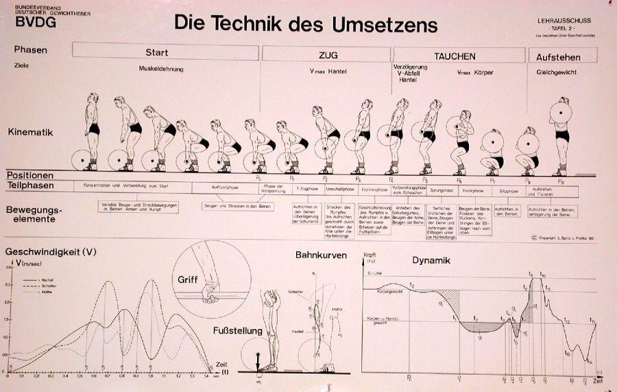 technik-umsetzen