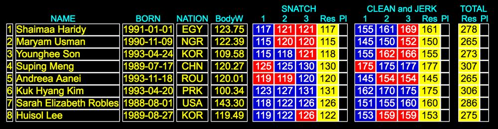 +75kg-results