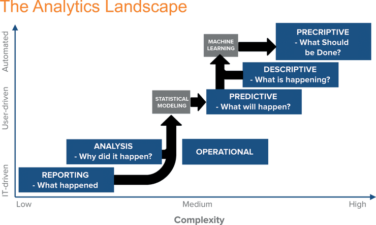 Analytics Landscape