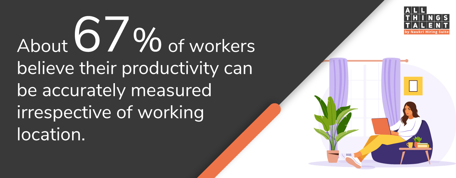 About-67%-of-workers-believe-their-productivity