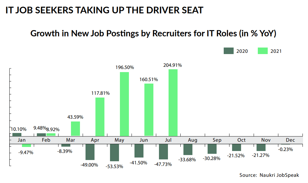 Growth in New Job Postings by Recruiters for IT Roles (in % YoY)
