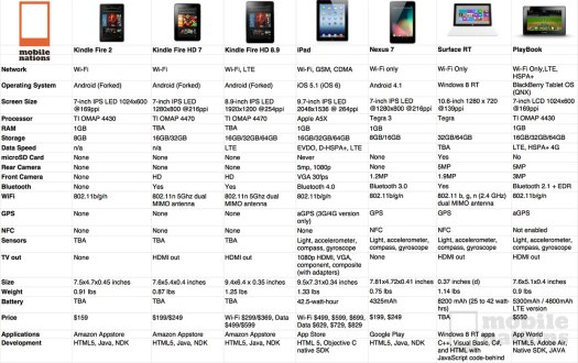 Comparison between different tablets