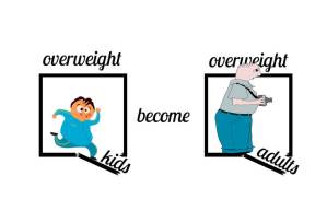 Overweight to overweight