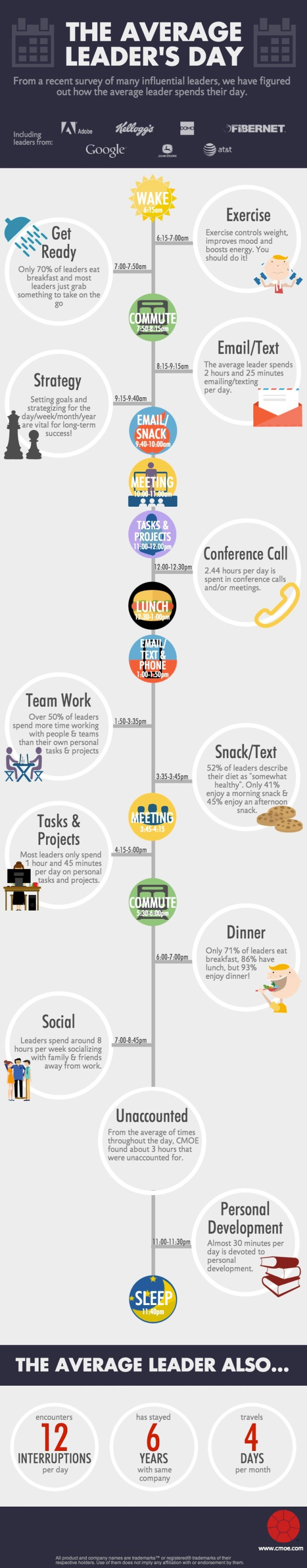 how-fortune-500-leaders spend-minute-day-infographic
