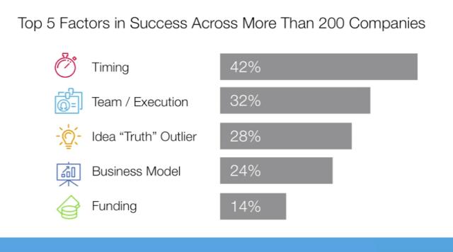startup success factors