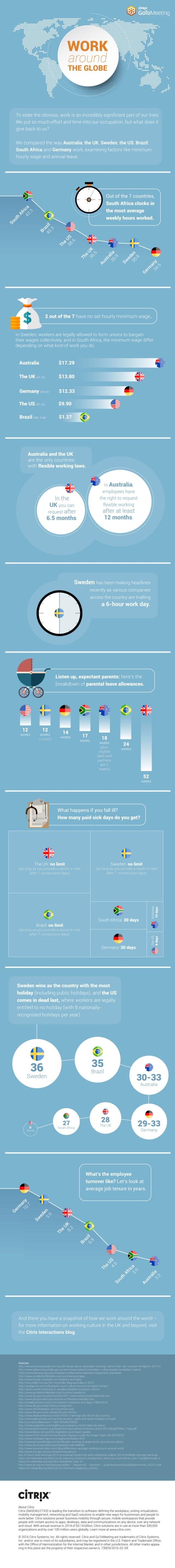 Infographic_Work-Around-the-Globe