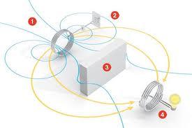 future technologies that already exist: Wireless Power