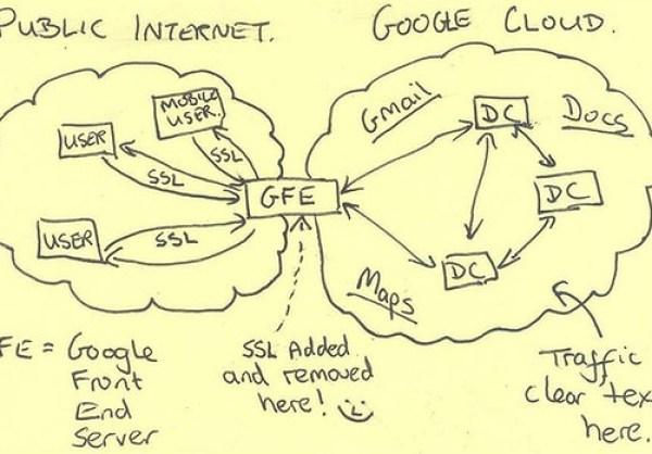 Эксплуатации Google Облако