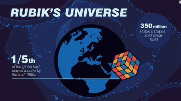 Самый лучший продавая головоломки по всему миру более 350 миллионов, что делает его #1