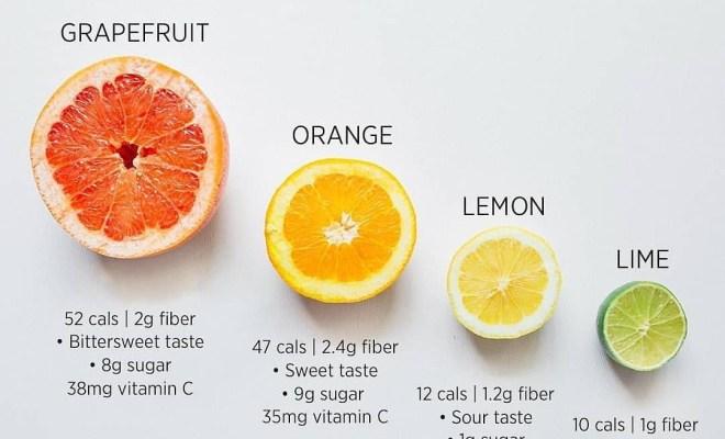 Health benefits of critic fruits