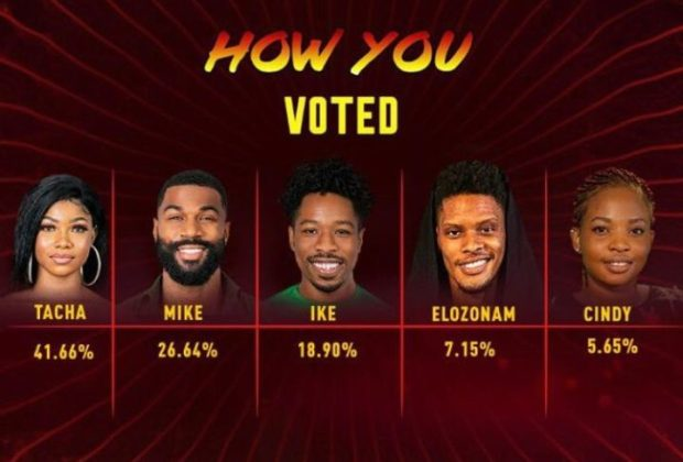 BBNaija: Tacha beats Mike, Ike others to grab highest votes