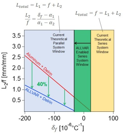 Coefficient of Thermal Defocus versus Optic Length - Shorter Athermalization with ALLVAR