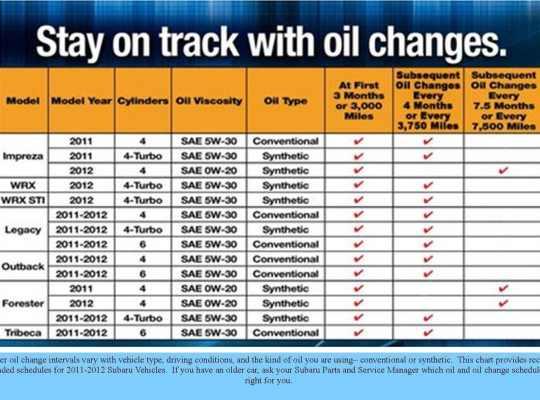 subaru-oil-change-chart