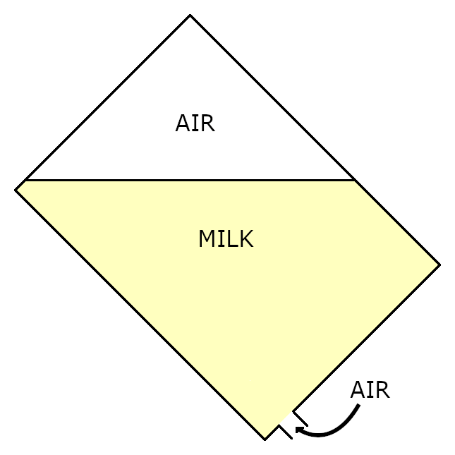 Schematic of the tilted milk carton, opening at the bottom