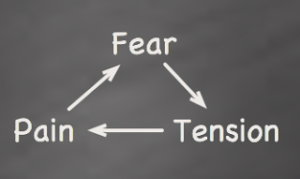 fear-tension-pain