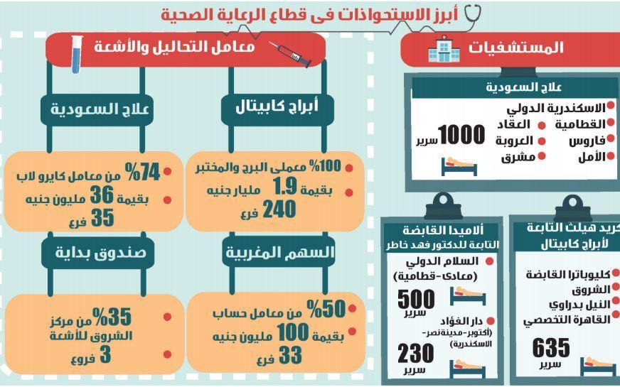علاج تستحوذ على مستشفى ابن سينا والإسكندرية الدولي جريدة المال