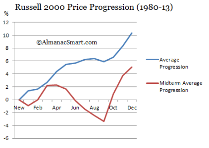 R2000 Mid Progression