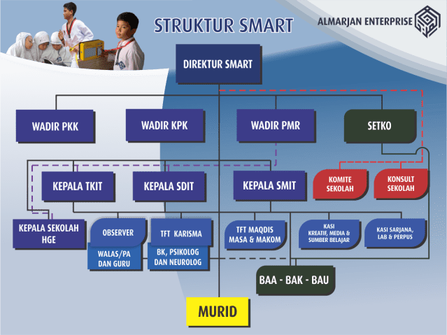 struktur-smart