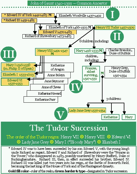 Tudor_succession_diagram(2)