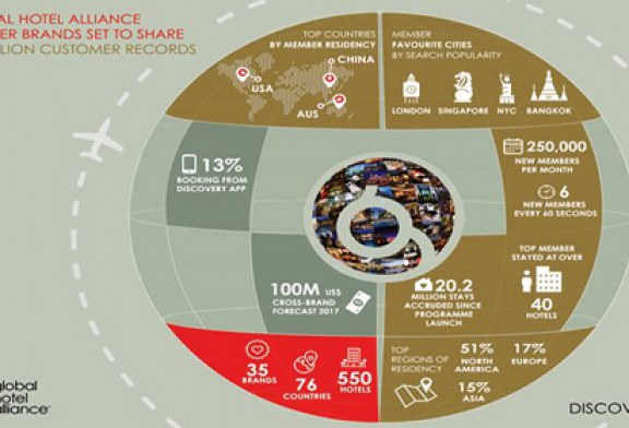 GLOBAL HOTEL ALLIANCE'S DISCOVERY LOYALTY PROGRAMME HITS THE 10 MILLION MEMBER MILESTONE