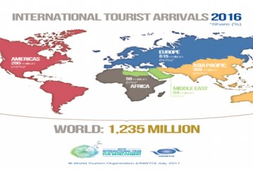 Strong tourism results in the first part of 2017
