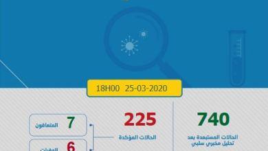 Photo of كورونا-المغرب.. 55 إصابة مؤكدة جديدة والعدد الإجمالي يصل إلى 225 حالة