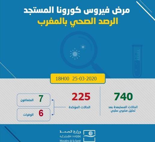 المغرب-كورونا.. 55 إصابة مؤكدة جديدة والعدد الإجمالي يصل إلى 225 حالة
