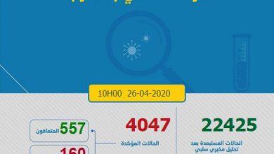 Photo of كورونا-المغرب: إجمالي الإصاباتيتجاوز 4000 بتسجيل 150 حالة جديدة